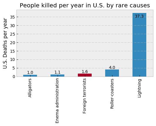 Rare deaths